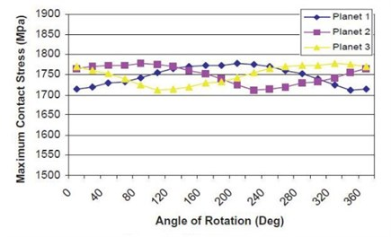 Planet gears bearing maximum contact stress with carrier rotation  after planet gears bearing clearance optimization [36]