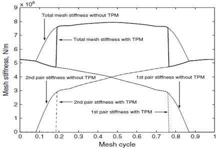 Sun-planet mesh stiffness with TPM