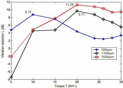 Experimental vibration reduction of TPM