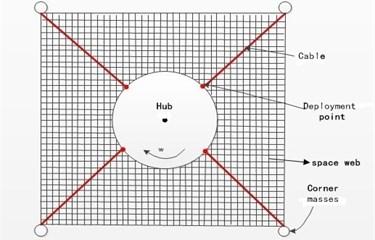 Spinning web configuration