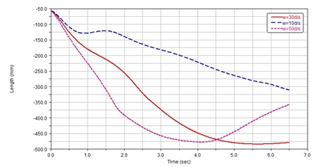 Deployment simulation curves of space web