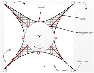 Net folding manner