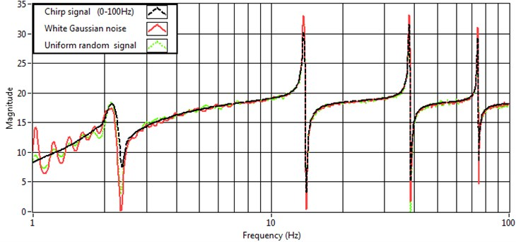 Frequency estimate