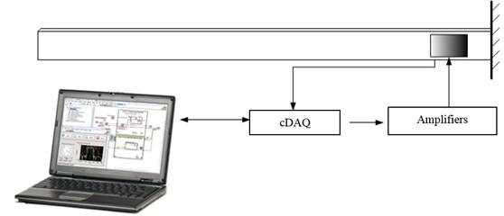 Schematic diagram of the smart beam
