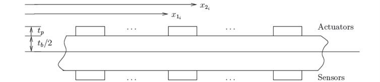 Smart beam with number of collocated piezoelectric actuator/sensor pairs [2]