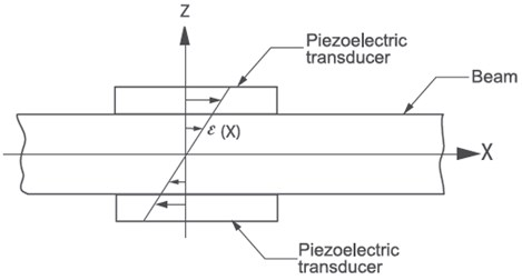 Beam with a pair of identical collocated piezoelectric actuators [2]