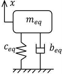 Single degree of freedom model