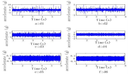 Wavelet analysis of the vibration accelerations