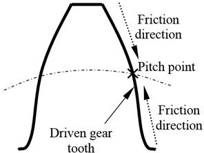 The sliding friction directions on the tooth of a gear pair