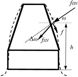 Ishikawa model considering the sliding friction