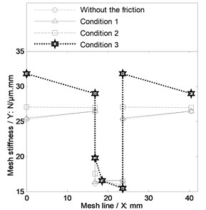 The time-varying mesh stiffness considering the sliding friction effect