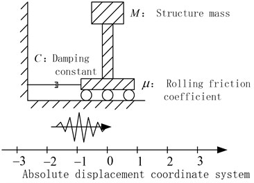 A rolling-damper isolation system
