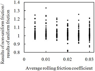 Effects of rolling friction coefficient on structural maximum relative displacement