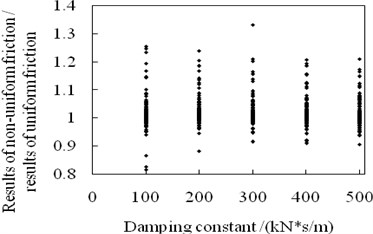 Effects of damping constant on structural maximum relative displacement