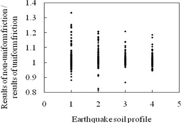 Effects of ground motions on structural maximum relative displacement