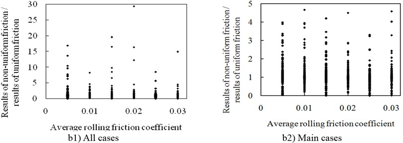 Effects of rolling friction coefficient on structural residual displacement