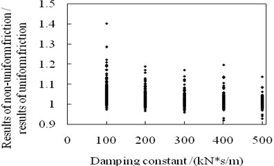 Effects of damping constant on structural maximum acceleration