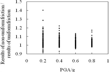 Effects of ground motions on structural maximum acceleration