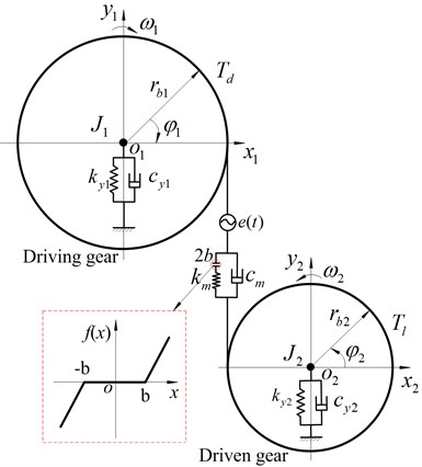Two degrees of freedom torsional dynamic model of spur gear system