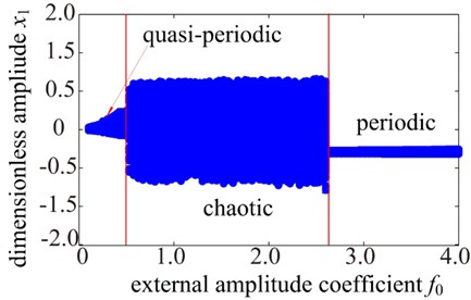 Dynamics response of system with changing excitation amplitude