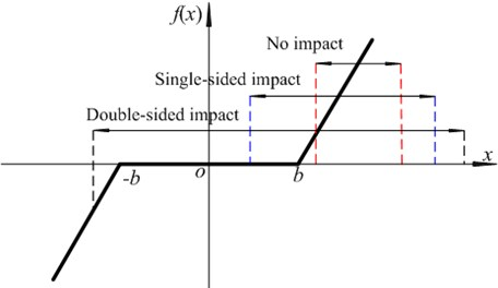 Nonlinear displacement function