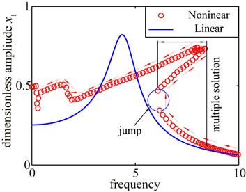 Jump discontinuity phenomena and multiple stable solutions