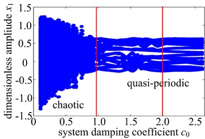 Dynamics response of system damping coefficient