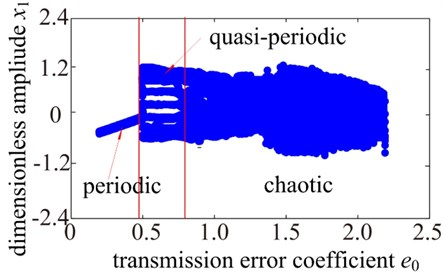 Dynamics response of system with changing meshing error