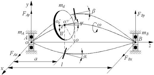 Dynamic model of ball bearing-offset disk rotor system