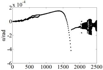 Bifurcation plots of the disk swing angle α
