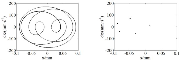The phase plane plots and Poincaré maps for a=l/7