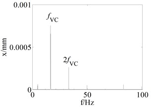 The rotor response for a=l/7 and ω= 30 rad/s