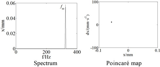 The rotor response for a=l/7 and ω= 2040rad/s