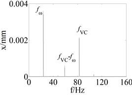 The spectrum under different disk offset value