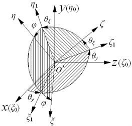 Schematic of Euler angle