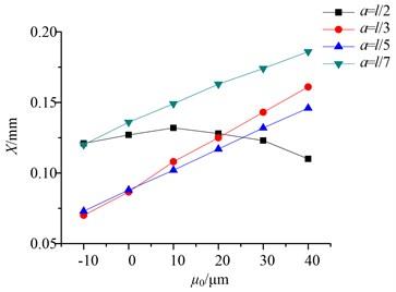 The variation of the resonance peak and maximum swing angle