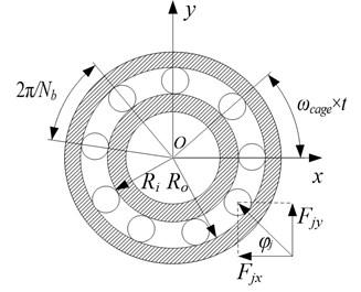 Dynamic model of ball bearing