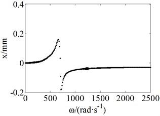 Bifurcation plots not considering swing vibrations