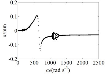 Bifurcation plots by considering swing vibration
