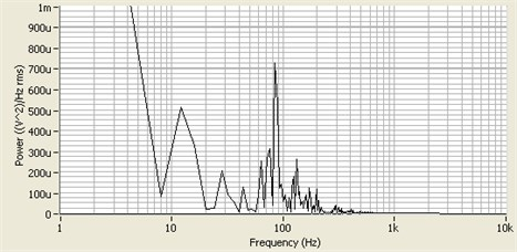 Measured frequency spectrum from 40-grit sandpaper disk