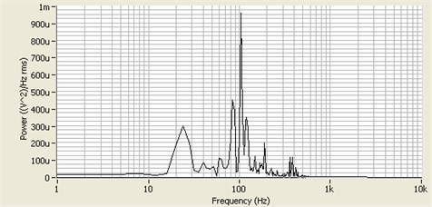 Measured frequency spectrum for the micro speaker