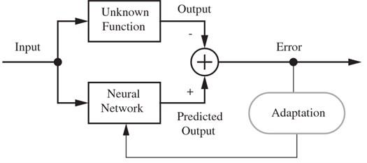 Supervised NN training process [23]