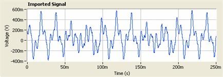 1.68 V, 50 Hz square wave signal vector set