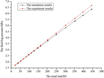 The diagram of bag pressure of simulations and experiments
