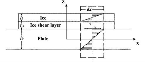 Shear model of ice-plate geometry