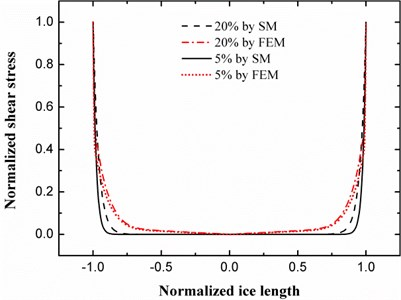 Shear stress at the interface between ice and plate calculated by shear model  and finite element method