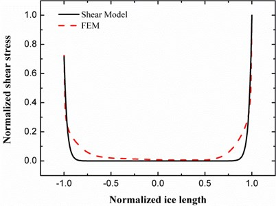 The shear stress distribution of the ice patch coresponding to unequal strains on the plate