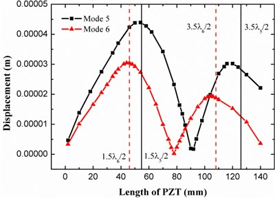 The relationship between displacement response of the plate and the length of PZT actuator  under the 5th and 6th vibration modes