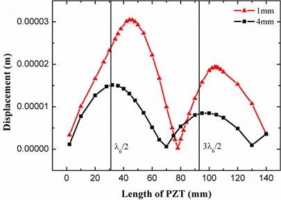 The displacement response of the 1 mm and 4 mm plates to different length of PZT actuator  at the 6th vibration modes