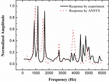 Structural response by experimental measurement and harmonic analysis calculation
